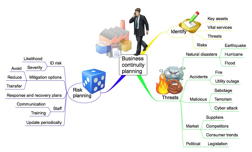 Selecionando uma Estratégia de Continuidade de Negócio