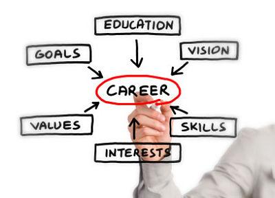 O que você precisa para tornar-se o profissional que o mercado busca