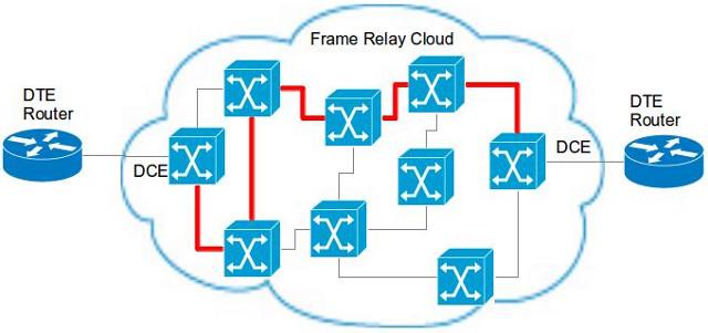 Redes Frame Relay – Como funcionam