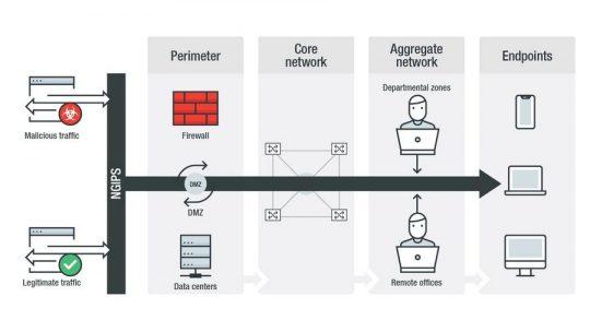 Boas práticas para garantir uma rede informática segura